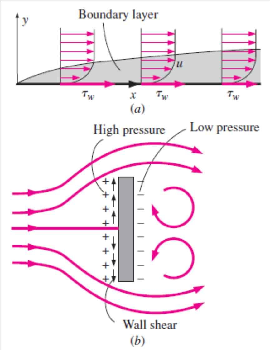 (a) Drag force acting on a flat plate parallel to the flow depends on wall shear only.