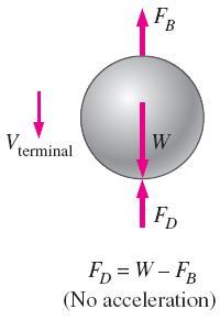 The drag and lift forces depend on the density of the fluid, the upstream velocity, and the size, shape, and orientation of the body.