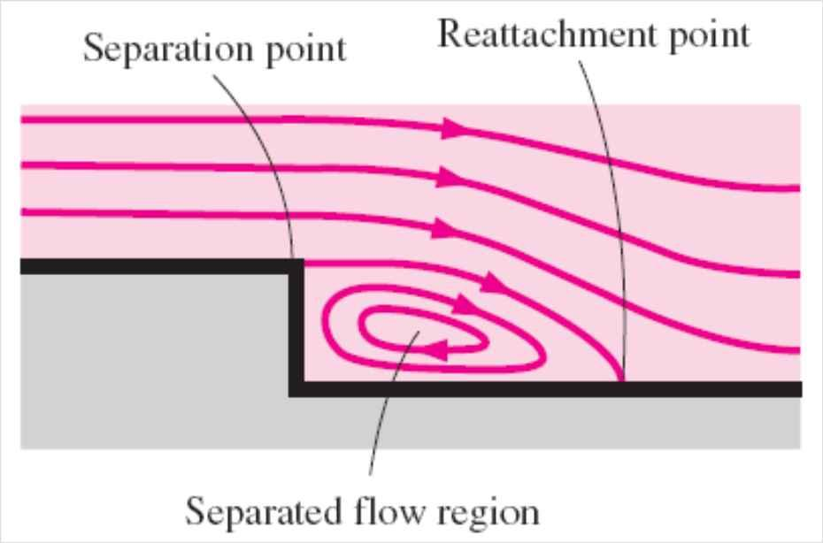 Flow Separation Flow separation: At sufficiently high velocities, the fluid stream detaches itself from the surface