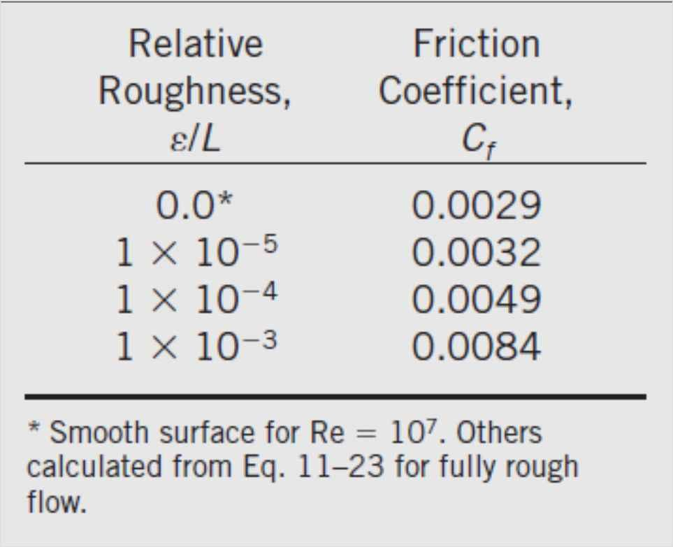 For laminar flow, the friction coefficient depends only on the Reynolds number, and the surface roughness has no effect.