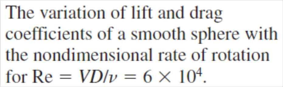 Note that the lift coefficient strongly depends on the rate of rotation, especially at low angular velocities. The effect of the rate of rotation on the drag coefficient is small.