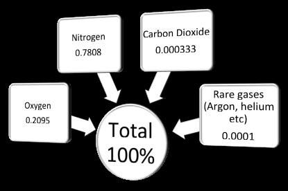 Metabolic Calculations of Indirect Calorimetry Understanding atmospheric air and gas volumes Calcula9ng VO2 The Haldane Transforma9on Calcula9ng VCO2 Calcula9ng RER Calcula9ng caloric expenditure