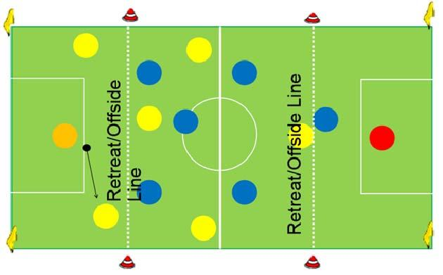 LAW 11 OFFSIDE U6, U 7, U8, U9 and U10 NO Offside. U11 & U12 is in effect in the attacking 3 rd of the field.