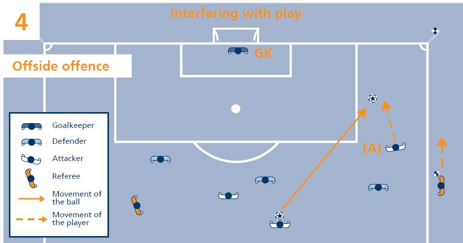 When an offside offence occurs, the referee awards an indirect free kick to be taken from the position of the offending player when the ball was last played to him by
