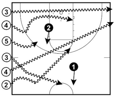 Dead End How the Drill Works: This drill is played sideline-to-sideline. Two defenders start in the middle of the court while the rest of the players line up on one of the sidelines with a basketball.