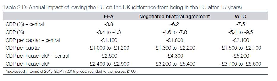 Hard Brexit looking more likely damaging not disastrous The Treasury View: 3-4 years worth of