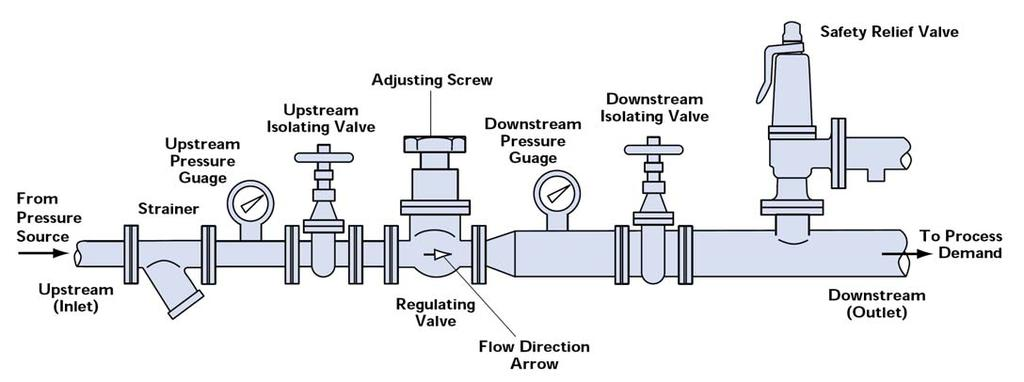 INSTALLATION OF PRESSURE REGULATING VALVES Installation 1) Mount the valve with the spring centre line vertical and with the adjusting screw uppermost.