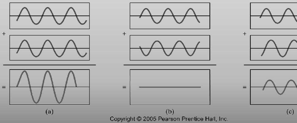3 Principle of Superposiion 33 Wave Wave Inensiies A whisper a m - V signal, 5km from 5 kw ransmier Sound, 4m from a loud rock band