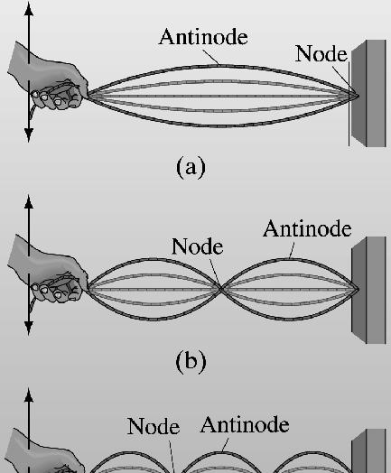 here are nodes, where he ampliude is alwas zero, and aninodes, where he ampliude varies from zero o he maximum