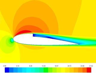2 In Figure 9, it is possible to see the numerical wall shear stress on the suction surface along the chord line for the 245-3S airfoil for the gliding condition; these images allow observing points