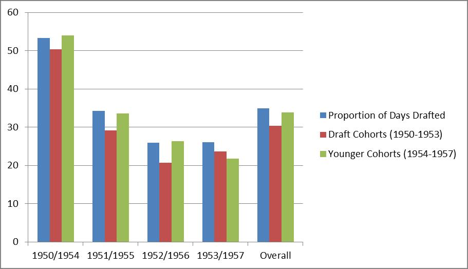 Figure 3: % of Players Born on Drafted Birthdates, By Birth Year Each bar displays the percentage of the relevant outcome variable corresponding to days drafted for service in the Vietnam War draft.