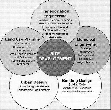 2 Using Site Design to Overcome Barriers to Sustainable Transportation When identifying means to encourage the use of transportation modes other than the automobile, one must consider the motivating