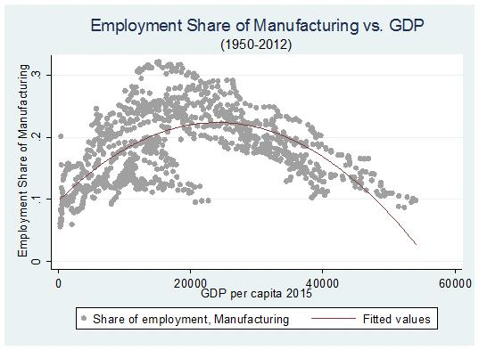 Manufacturing Employment Share is