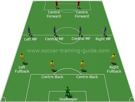 popular formations (for SA and Euro Divisions): 8v8