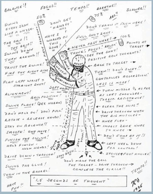 The Mind Game golfers look at this picture and can t able to manage my game. But if I played in circles looking for the perfect playing.