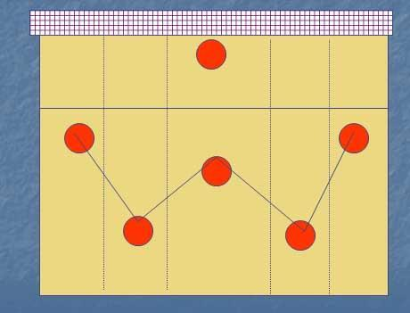 W Defensive tactic system: The players are placed trying to occupy as much space as possible to receive the ball sent by the opposing team when they service.