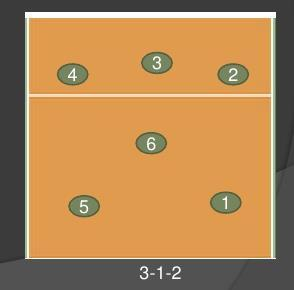 3-1-2 attack tactic system: It is too similar than the W defensive tactic system, but players move a little bit to the net.