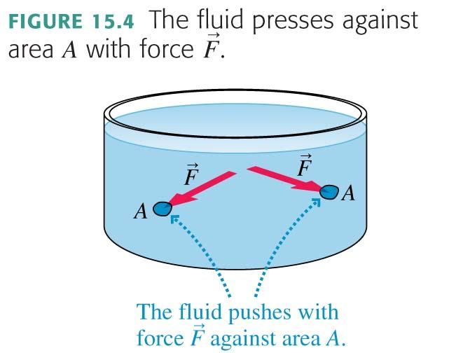 Recall: A fluid in a container presses with an outward force against the walls of that container.