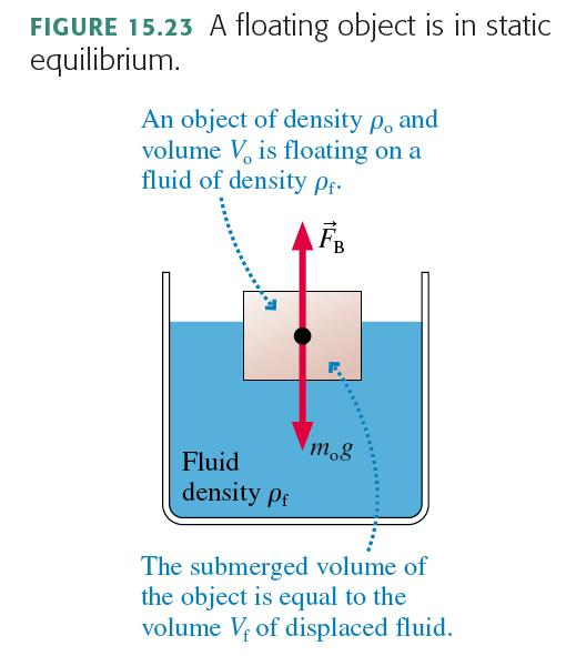 What Causes Buoyancy? : Pressure! Recall: The pressure at depth d in a liquid is where ρ is the liquid s density, and p 0 is the pressure at the surface of the liquid.