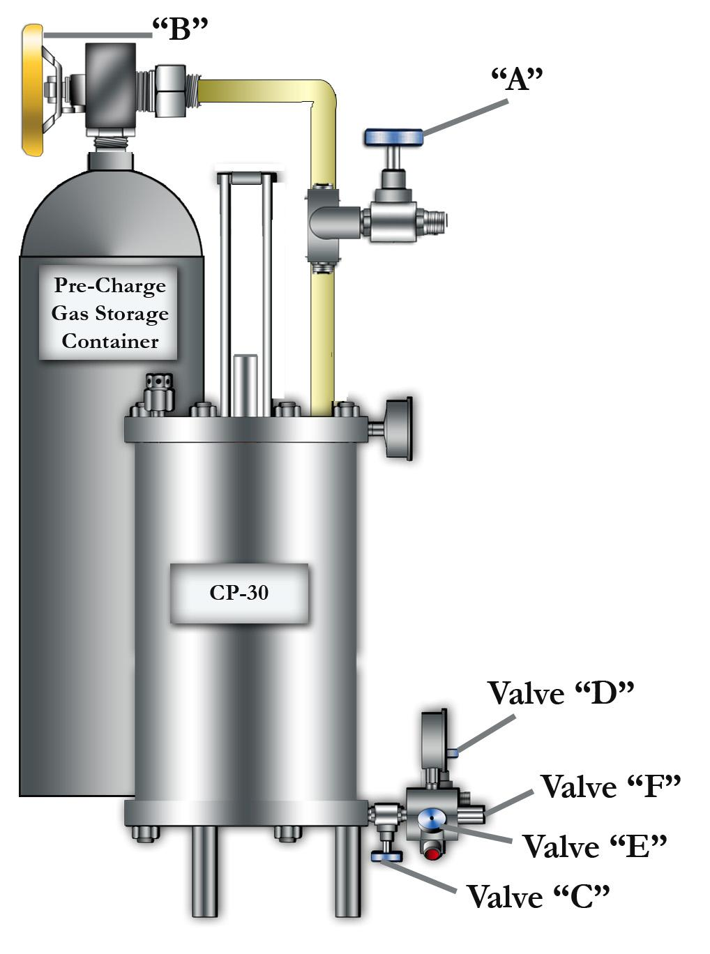"INSTALLATION & OPERATIONS 2.4 PURGING THE SYSTEM To purge the system in preparation for initial use: 1. Open the sample point, and apply pressure to the product inlet check valve ""F"" 2."