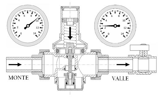The variable compression of the spring, recovers the pressure variations of the public water supply.