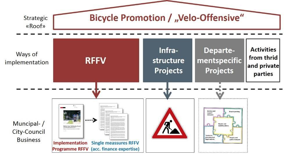 being additionally burdened and without compromising the promotion of pedestrian traffic. Specifically, 3.2 million Swiss francs from the special financing RFFV should be used by the end of 2017.