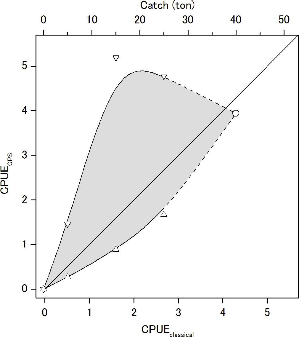 Figure 11. Predicted distribution of CPUE GPS against catch and CPUE classical estimated from the probability distribution of D SFG in Fig. 10 (shaded zone).