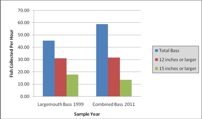 Figure 8 compares catch rates for largemouth bass in 1999 and combined bass in 2011. All Big Bass Program guidelines were exceeded at Quemahoning Reservoir.