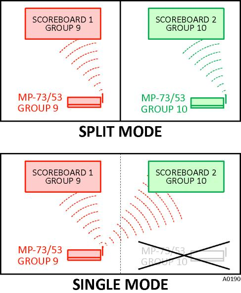 POWER-UP SEQUENCE FOR MULTIPLE CONTROLS MP-73/53 G3 Wireless Option Turn on all scoreboards and controls.