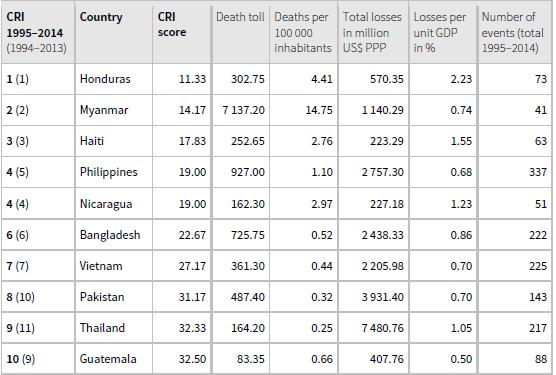 Talahanayan 1.1 The Long-Term Climate Risk Index (CRI): the 10 countries most affected from 1995 to 2014 (annual averages) Sanggunian: Global Climate Risk Index (Sönke et al.