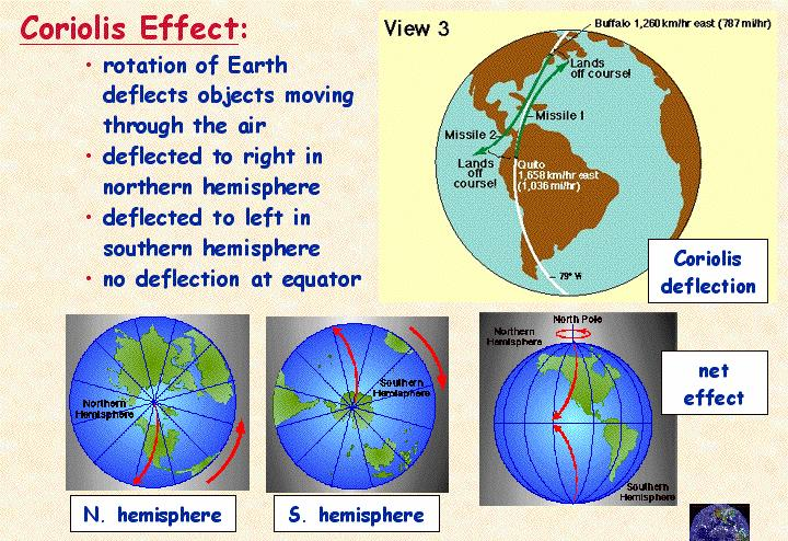 Coriolis Effect: Earth s Rotation deflects moving objects (air, airplane, ocean currents) Deflected: Clockwise (North. Hemis.