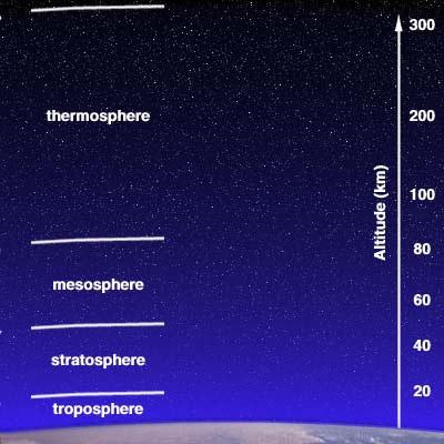 Atmospheric Structure Consists of Layers Separated by Temperature Stratosphere: Temperature with altitude Little circulation Injections of volcanic