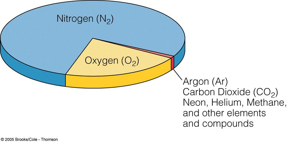 Composition and Properties of Air Transparent, odorless gases & water vapor (up to ~4% of volume)
