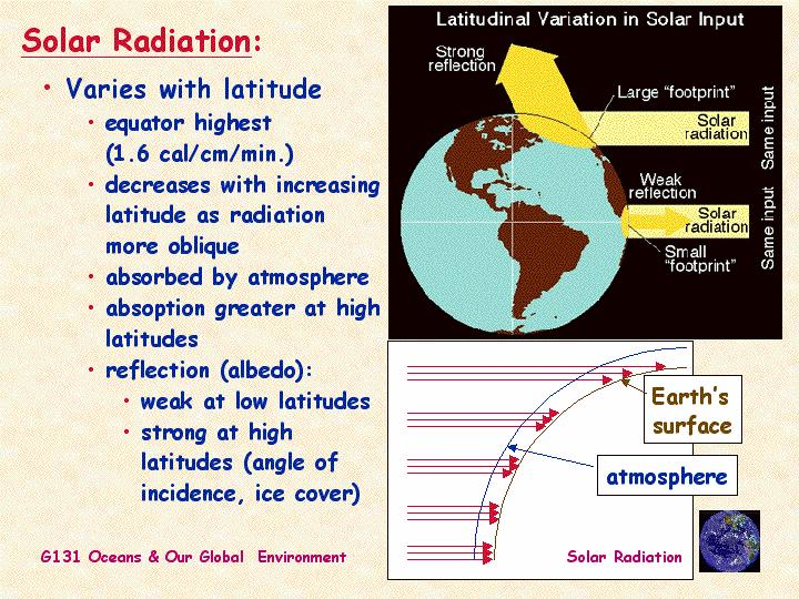 Solar Radiation Varies with Latitude Greatest at Equator(direct rays) As move toward poles