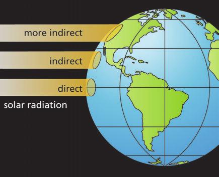 Chapter 5 Winds, Oceans, Weather, and Climate In general, the unequal heating of Earth by solar radiation causes global-scale winds. Solar radiation strikes parts of Earth at different angles.