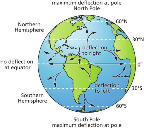 The Coriolis effect is zero at the equator. It increases toward the poles. (See Figure 4.