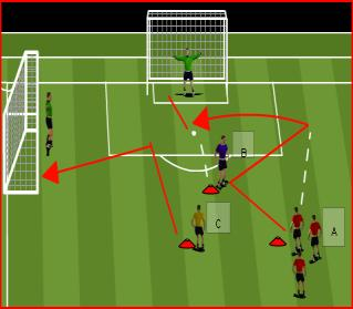 Progression Beginning to understand the balance between attack and defense Conscious of width & depth More development of the physical side need Self awareness & social value Player at the front of