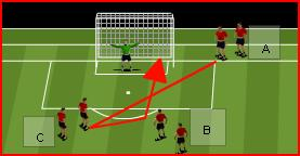 Don t take too long to shoot Crosses need to be aiming for front post Warm Up: 4 v 1 15 x 15 Yard Area Progression Beginning to understand the balance between attack and defense Conscious of width &