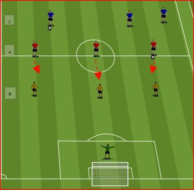 Limit player touches 2. Left foot / right foot only 3. Inside / outside of the foot passes 4. Chipped passes Core Game 1: Play Around The Box Progression Player A dribbles the ball up to B.