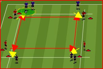 Warm Up: Passing 10 x 30 Yard Area Progression Core Game 1: Passing Long & Short One ball between three (2 servers + player in the middle who is working between 2 cones).