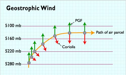 Geostrophic wind- air flow generated by a balance between the pressure gradient force and the Coriolis effect. Air flow is thus to the right of the pressure gradient force why?