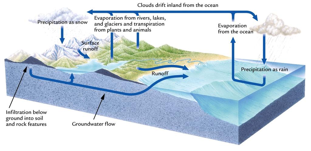 97% of the Earths water is in the oceans 3% is on land (75% of that is ice; most of the rest is groundwater; only 1% of the water on land is found in lakes and rivers,