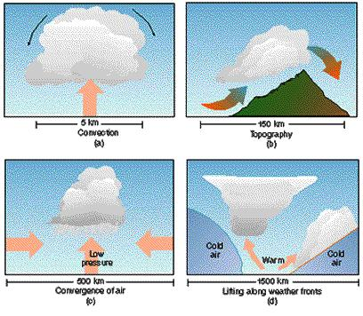 For condensation to occur (including precipitation), the air mass almost always has to get colder. This can happen in a number of different ways.