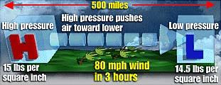 Horizontal movement- air flows from higher pressure areas to lower pressure areas.
