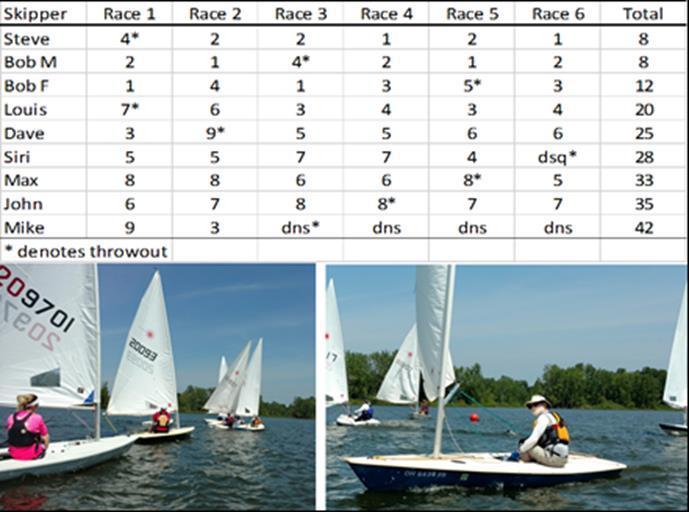 Editor s note: A special Independence Day session of SAiL was held this month, and thus this popular offseason diary makes a special midsummer appearance in the Leadline.