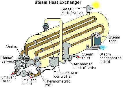 Heater Function To Heat expanded gas before separation During the production of a well, the