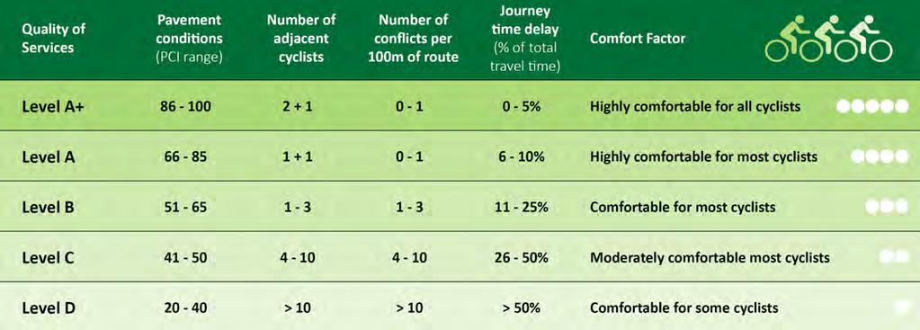 Limerick Metropolitan Cycle Network Study - Section 2 Existing Cycle Network Limerick Metropolitan Cycle Network Study - Section 2 Existing Cycle Network Figure 7 Quality of Service Assessment