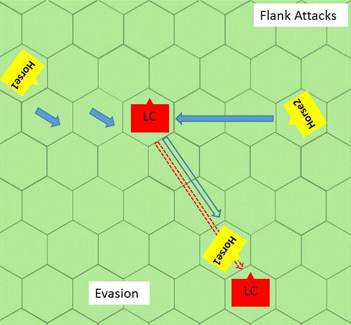 Horse2 is behind the front face line when it starts to move so can launch a flank attack. The LC cannot evade and will disorder when Horse2 hits it.