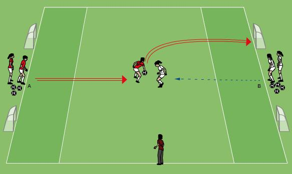 T Dribbling and finishing in 1v1 situations 15 minutes Two teams of three players in an area 20x10m. Two small goals at each end as shown. The attack alternates from each end.