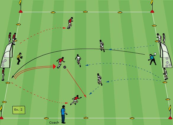 Technical/Tactical: 3v3 Defending (Tight & Loose Marking) 15-20 minutes Set-up area 30x20m as shown. Divide players into two equal groups and position them as shown. Two GKs.